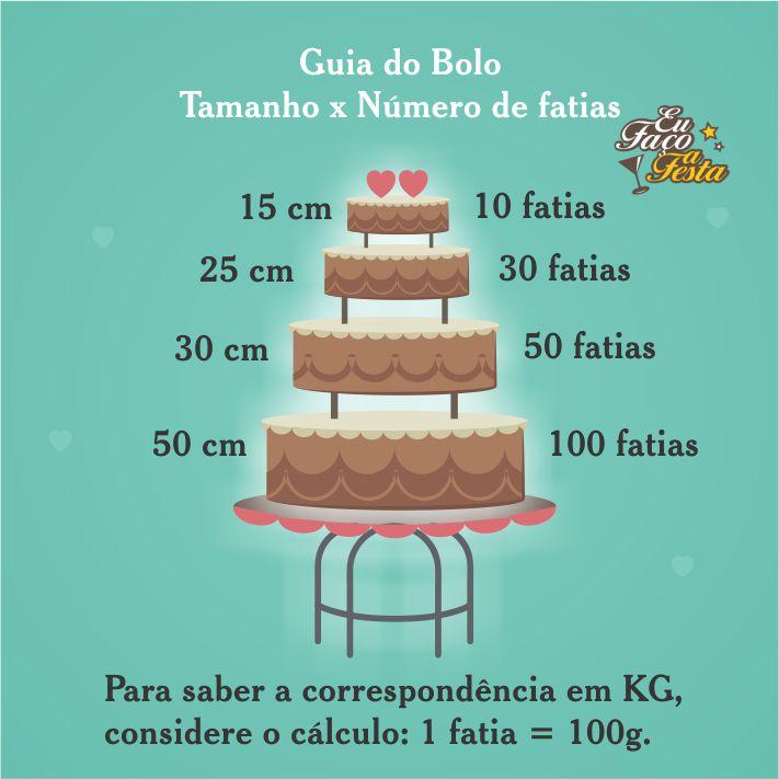 Guia do bolo - tamanho e fatias